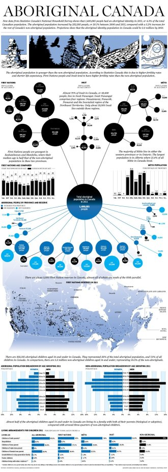 National Post - Aboriginal Population Info-graphic
