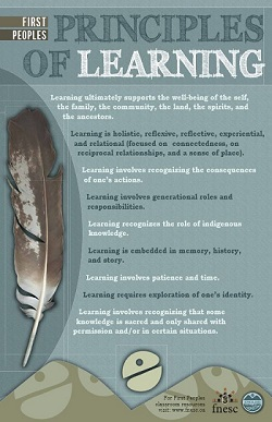 First Peoples Principles of Learning Poster FNER